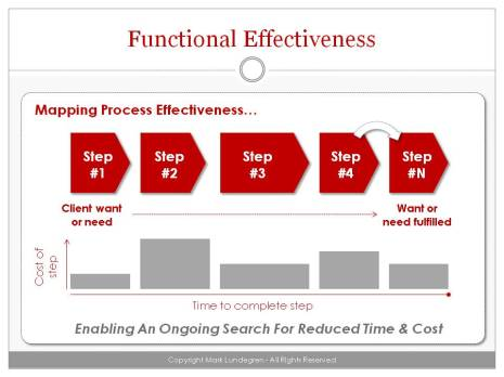 Functional Effectiveness