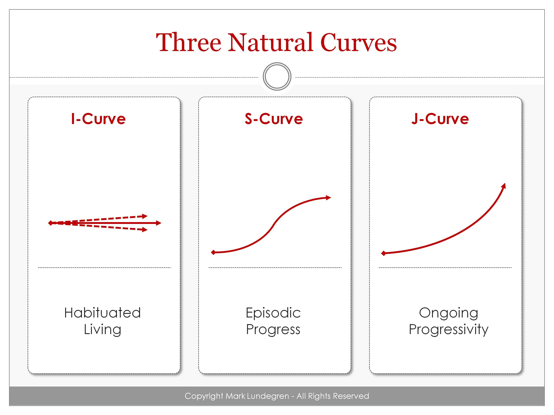 http://marklundegren.files.wordpress.com/2013/03/three-natural-curves.jpg
