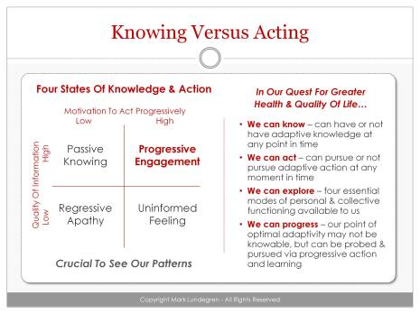 Knowing Versus Acting