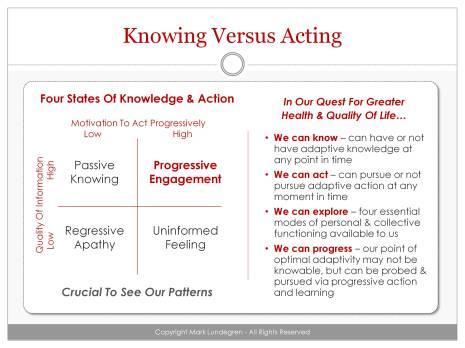 Knowing Versus Acting