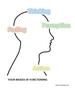 four-modes-of-functioning